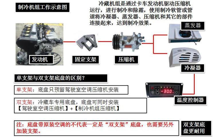 9.6米解放J6P高顶双卧460马力冷藏车制冷机组