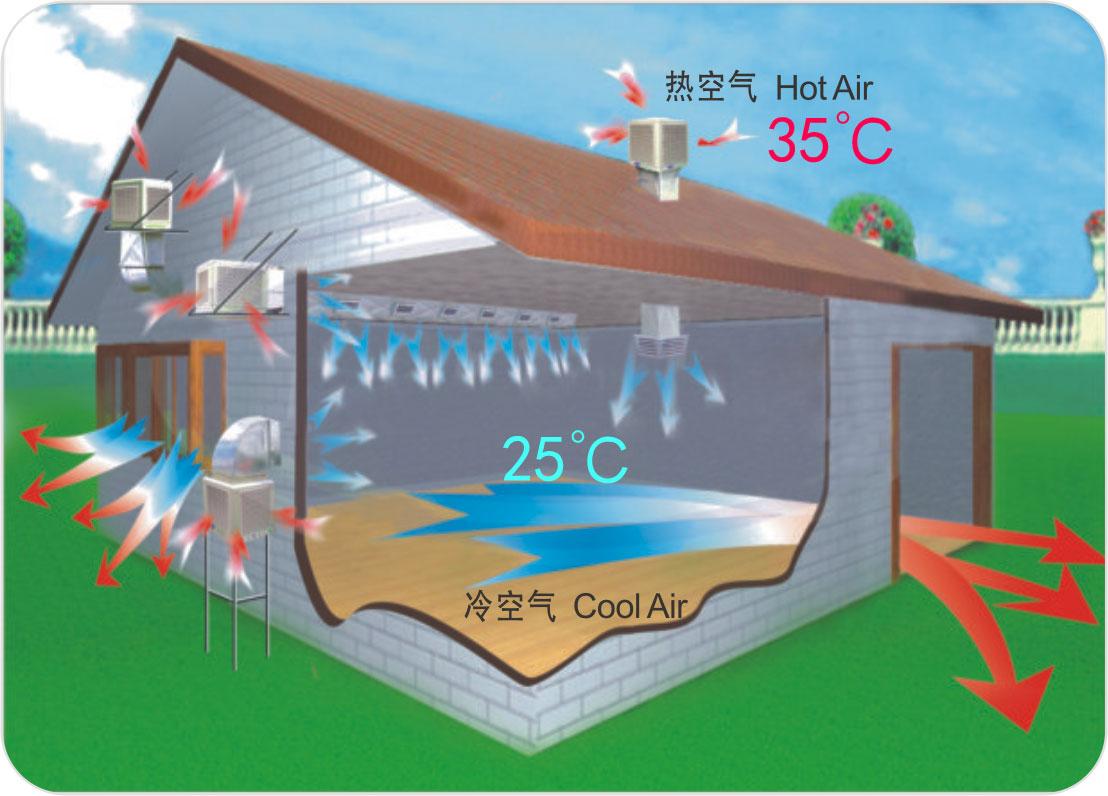 润东方环保空调降温原理