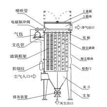 10吨锅炉脉冲布袋除尘器 ZCQM气箱脉冲袋除尘器 焦炭厂布袋除尘器厂家